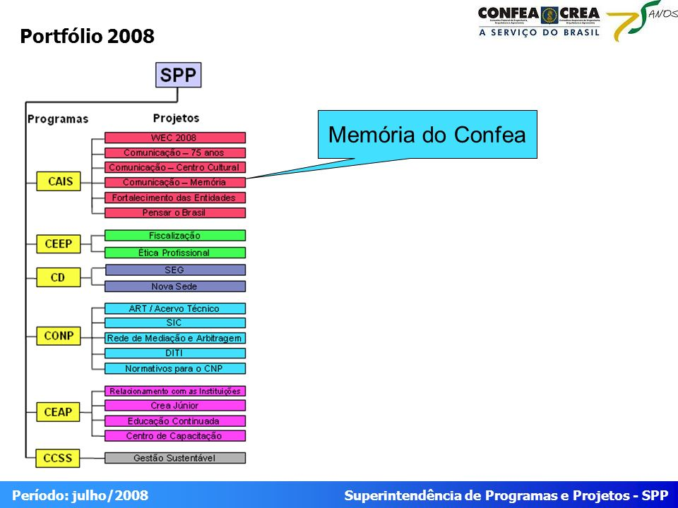 Portfólio 2008 Memória do Confea