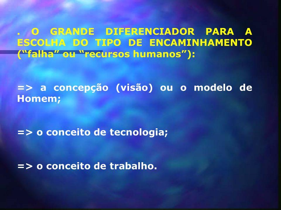 . O GRANDE DIFERENCIADOR PARA A ESCOLHA DO TIPO DE ENCAMINHAMENTO ( falha ou recursos humanos ):
