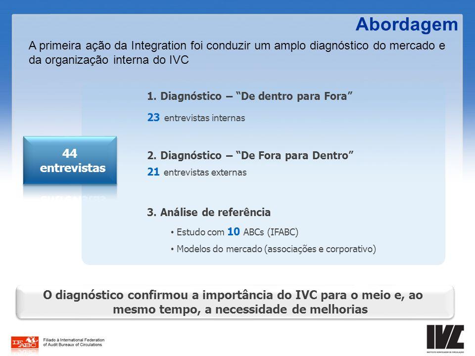 Abordagem A primeira ação da Integration foi conduzir um amplo diagnóstico do mercado e da organização interna do IVC.