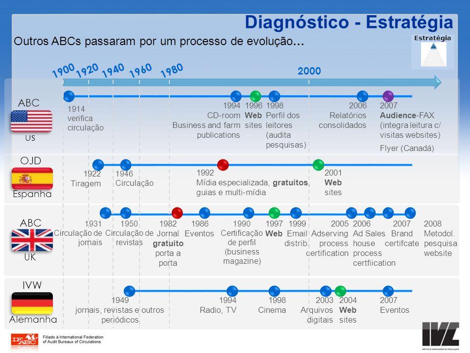 Diagnóstico - Estratégia