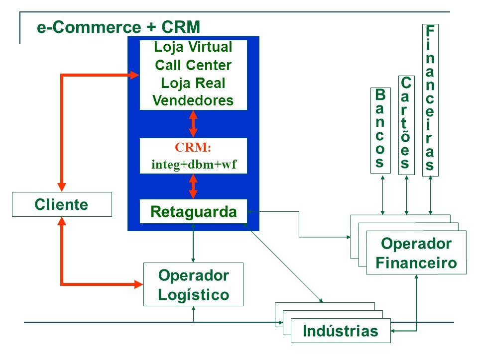 e-Commerce + CRM Financeiras Cartões Bancos Cliente Retaguarda