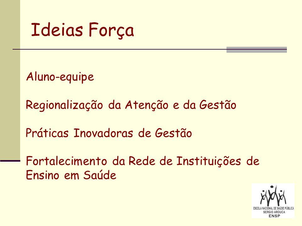 Ideias Força Aluno-equipe Regionalização da Atenção e da Gestão