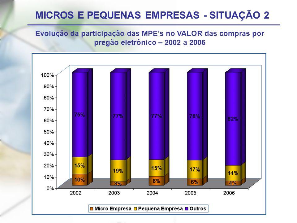 MICROS E PEQUENAS EMPRESAS - SITUAÇÃO 2