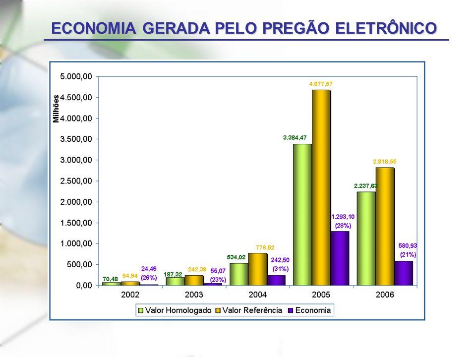 ECONOMIA GERADA PELO PREGÃO ELETRÔNICO