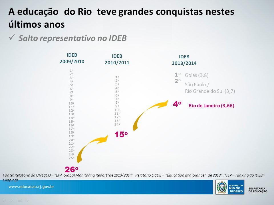 A educação do Rio teve grandes conquistas nestes últimos anos