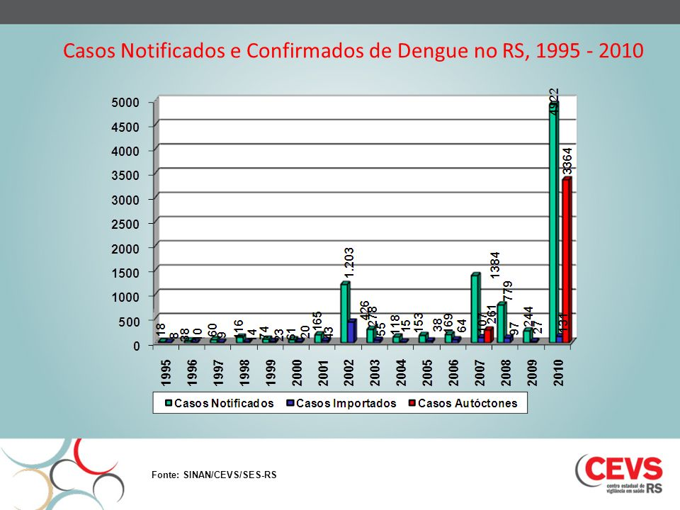 Casos Notificados e Confirmados de Dengue no RS, 1995 - 2010