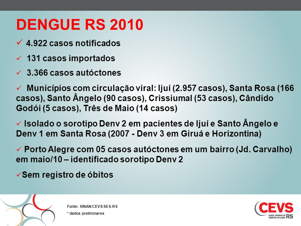 DENGUE RS 2010 4.922 casos notificados 131 casos importados