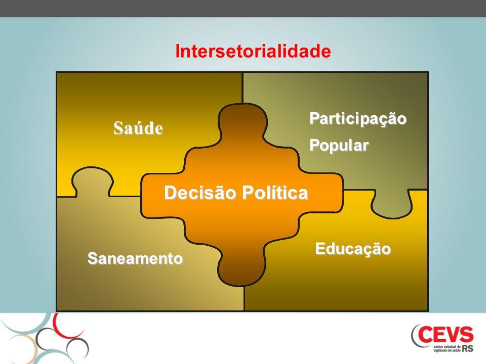 Intersetorialidade Saúde Decisão Política Participação Popular