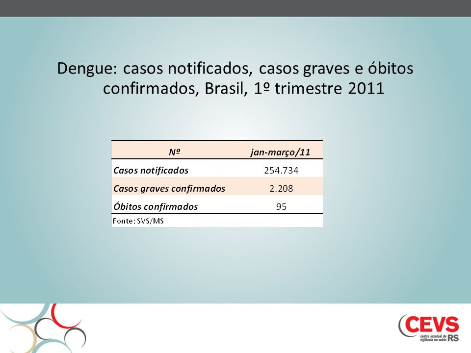 Dengue: casos notificados, casos graves e óbitos confirmados, Brasil, 1º trimestre 2011