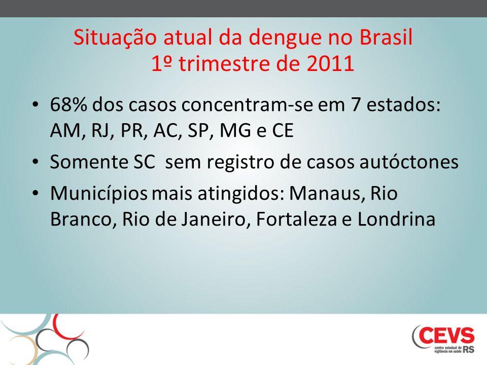Situação atual da dengue no Brasil 1º trimestre de 2011