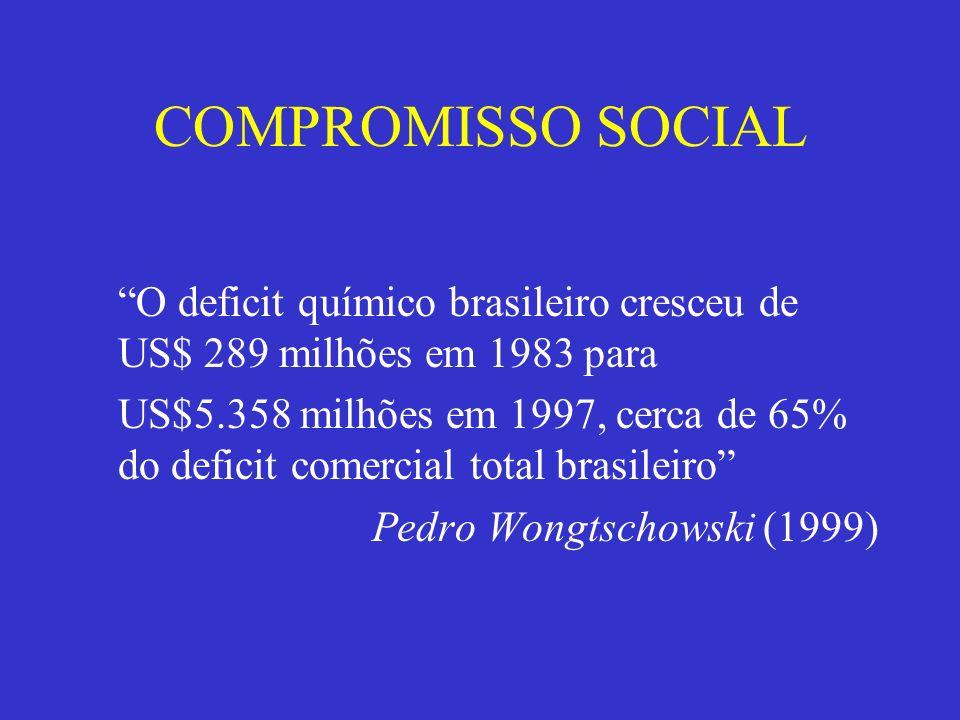 COMPROMISSO SOCIAL O deficit químico brasileiro cresceu de US$ 289 milhões em 1983 para.