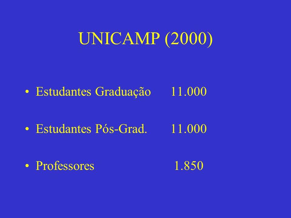 UNICAMP (2000) Estudantes Graduação 11.000 Estudantes Pós-Grad. 11.000