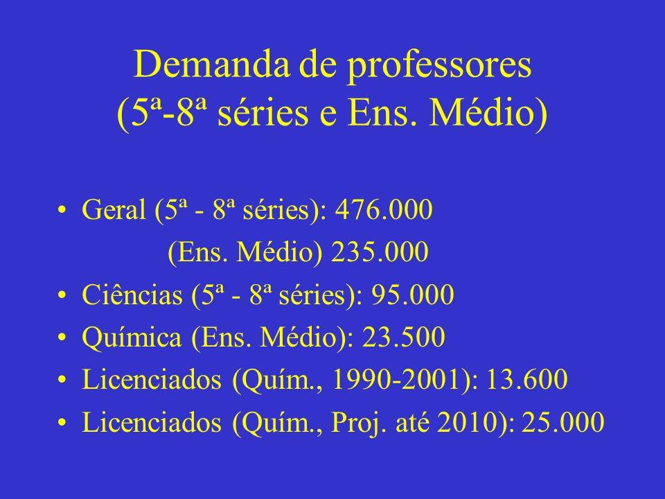 Demanda de professores (5ª-8ª séries e Ens. Médio)