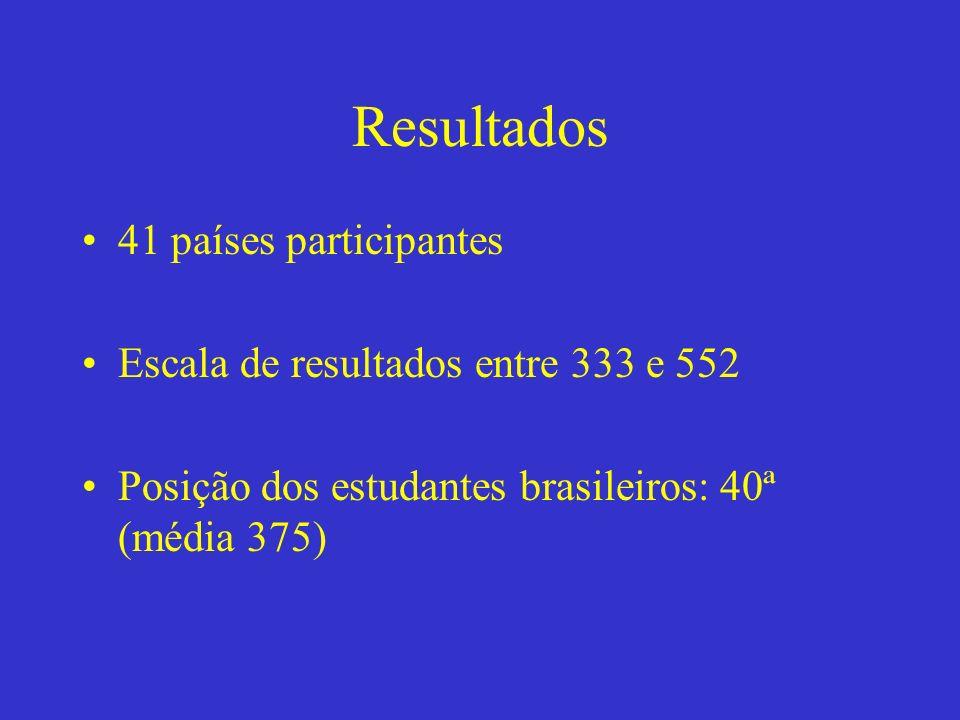 Resultados 41 países participantes