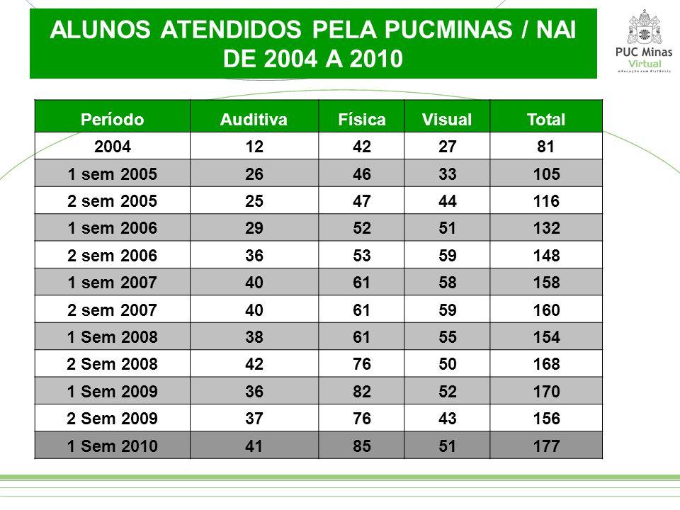 ALUNOS ATENDIDOS PELA PUCMINAS / NAI DE 2004 A 2010
