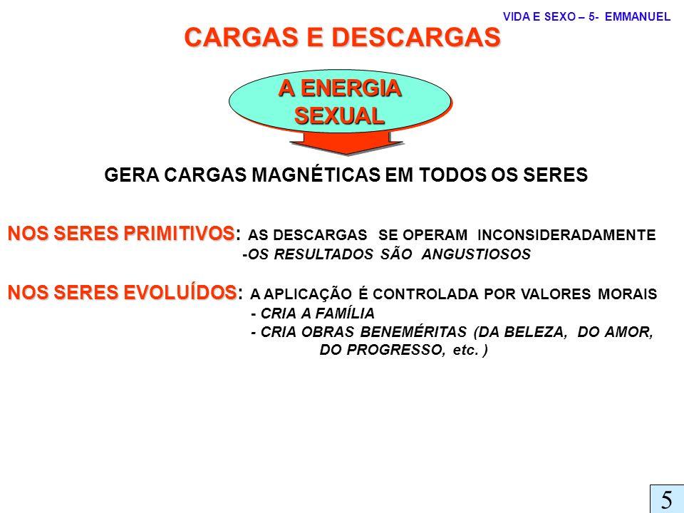GERA CARGAS MAGNÉTICAS EM TODOS OS SERES