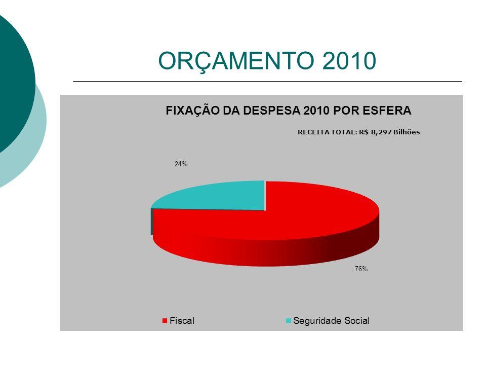 ORÇAMENTO 2010