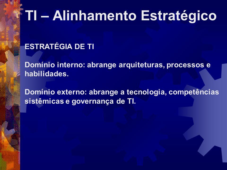 TI – Alinhamento Estratégico