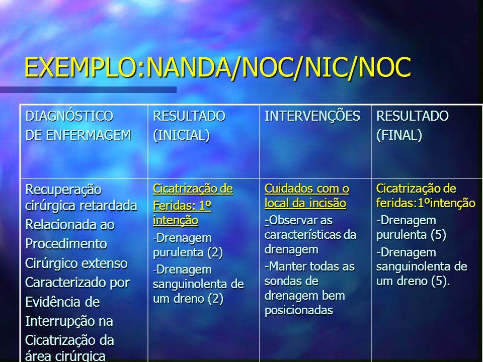 EXEMPLO:NANDA/NOC/NIC/NOC