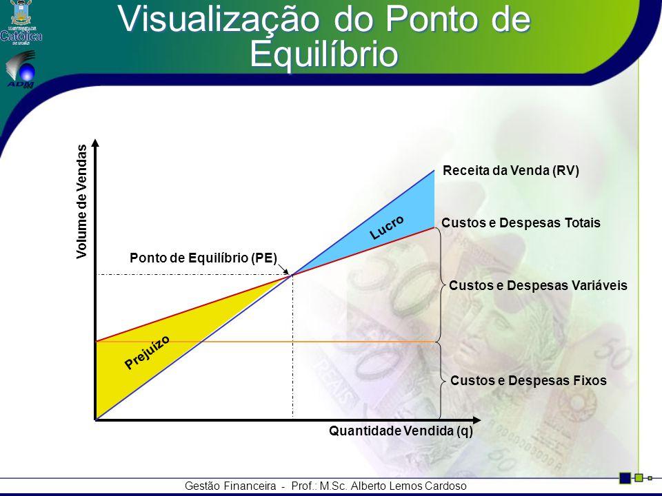 Visualização do Ponto de Equilíbrio