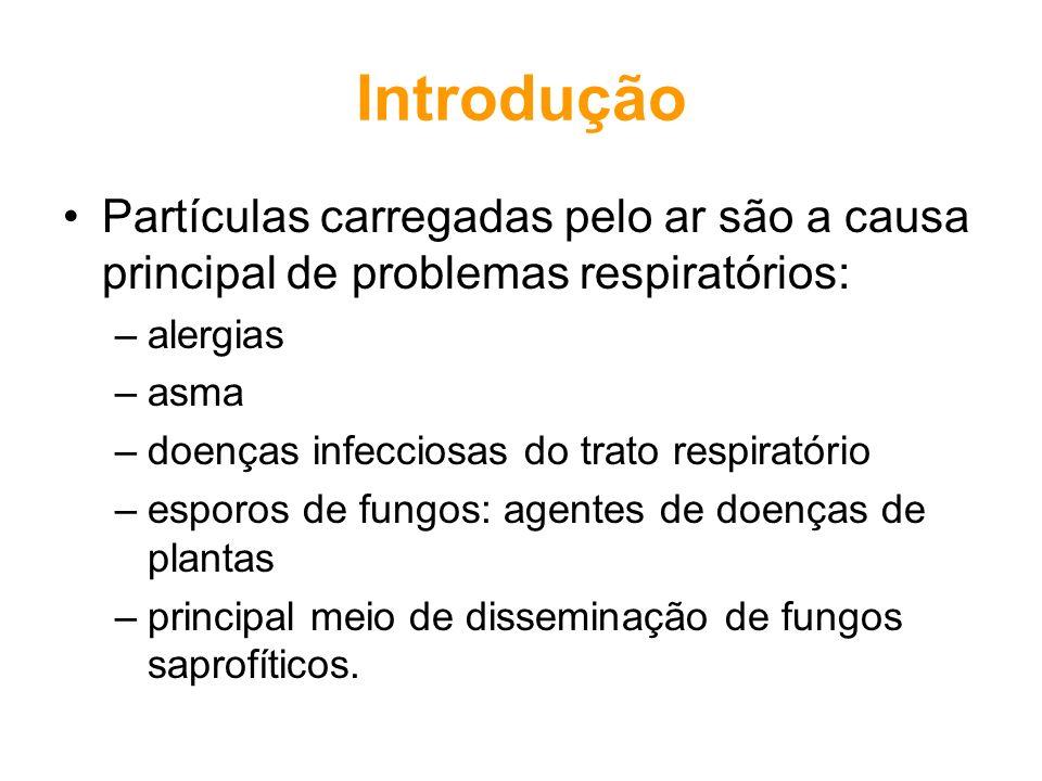 Introdução Partículas carregadas pelo ar são a causa principal de problemas respiratórios: alergias.