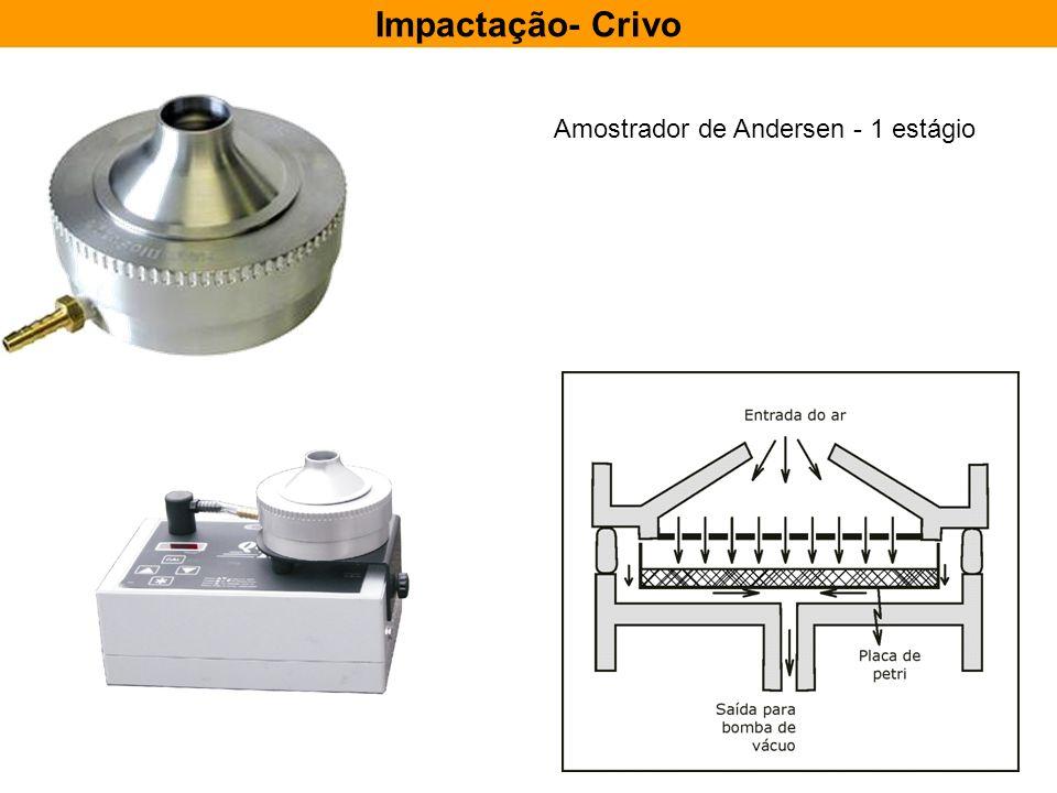Impactação- Crivo Amostrador de Andersen - 1 estágio