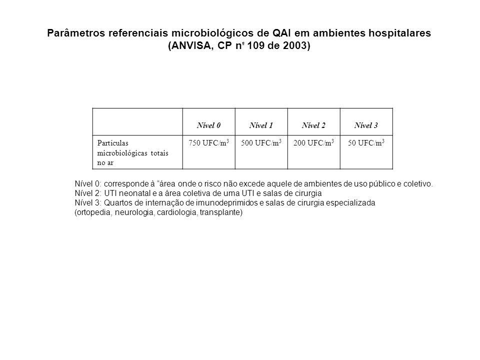 Parâmetros referenciais microbiológicos de QAI em ambientes hospitalares
