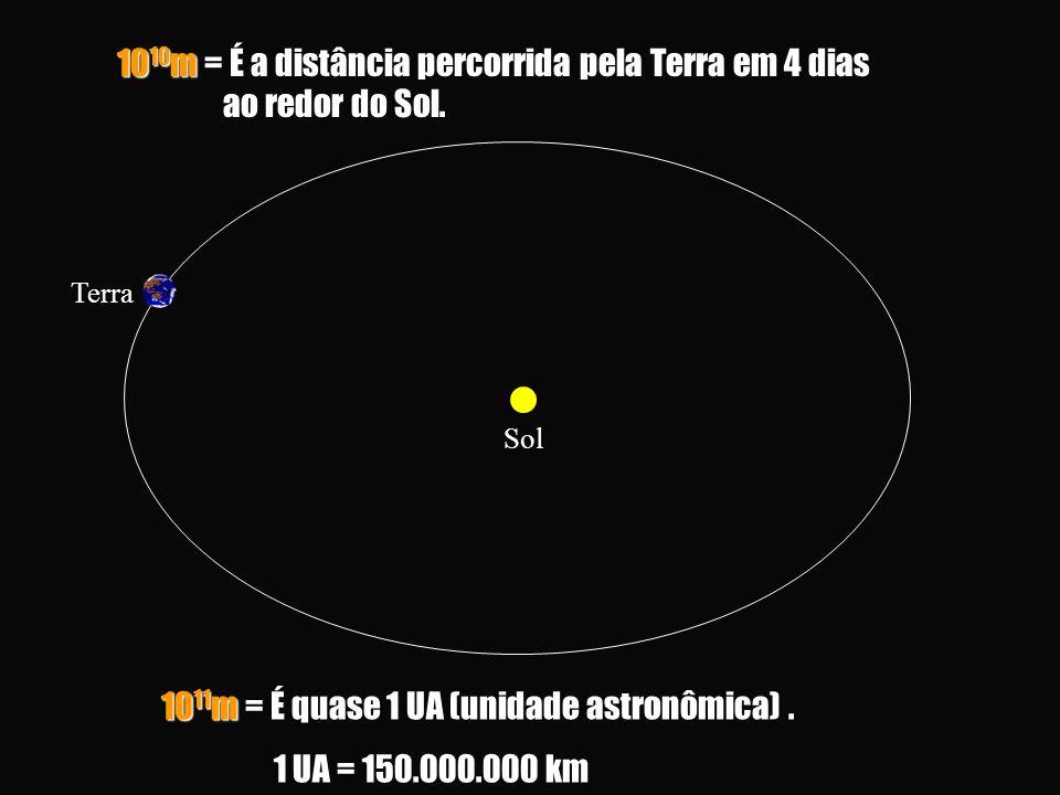 1010m = É a distância percorrida pela Terra em 4 dias ao redor do Sol.