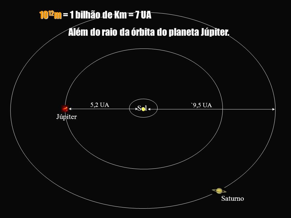Além do raio da órbita do planeta Júpiter.