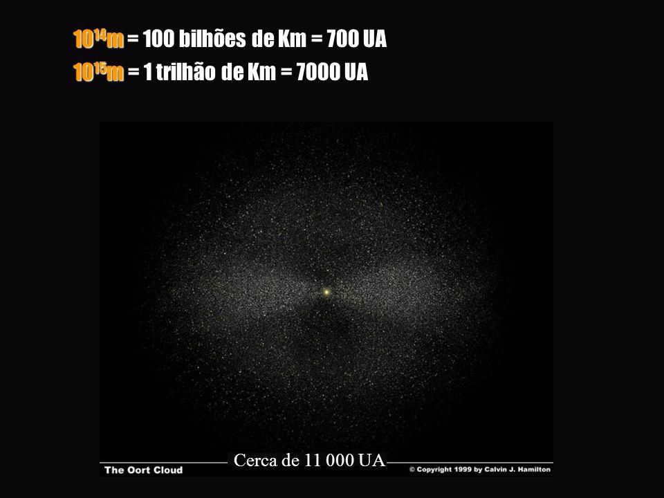 1014m = 100 bilhões de Km = 700 UA 1015m = 1 trilhão de Km = 7000 UA