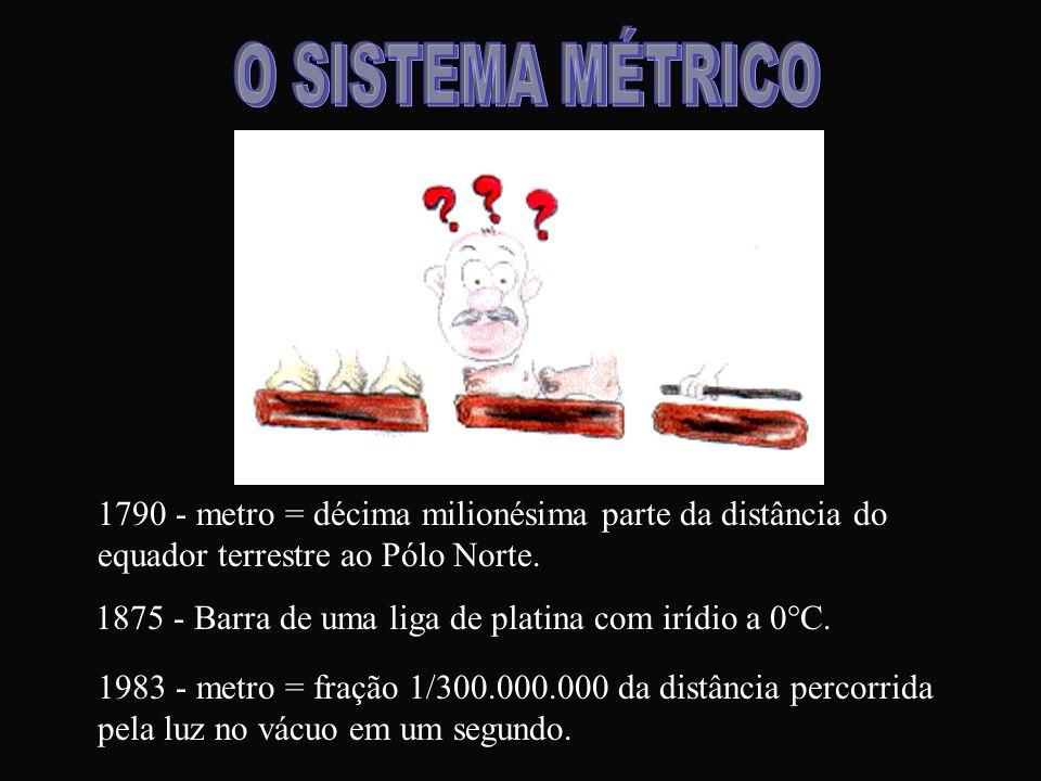 O SISTEMA MÉTRICO1790 - metro = décima milionésima parte da distância do equador terrestre ao Pólo Norte.