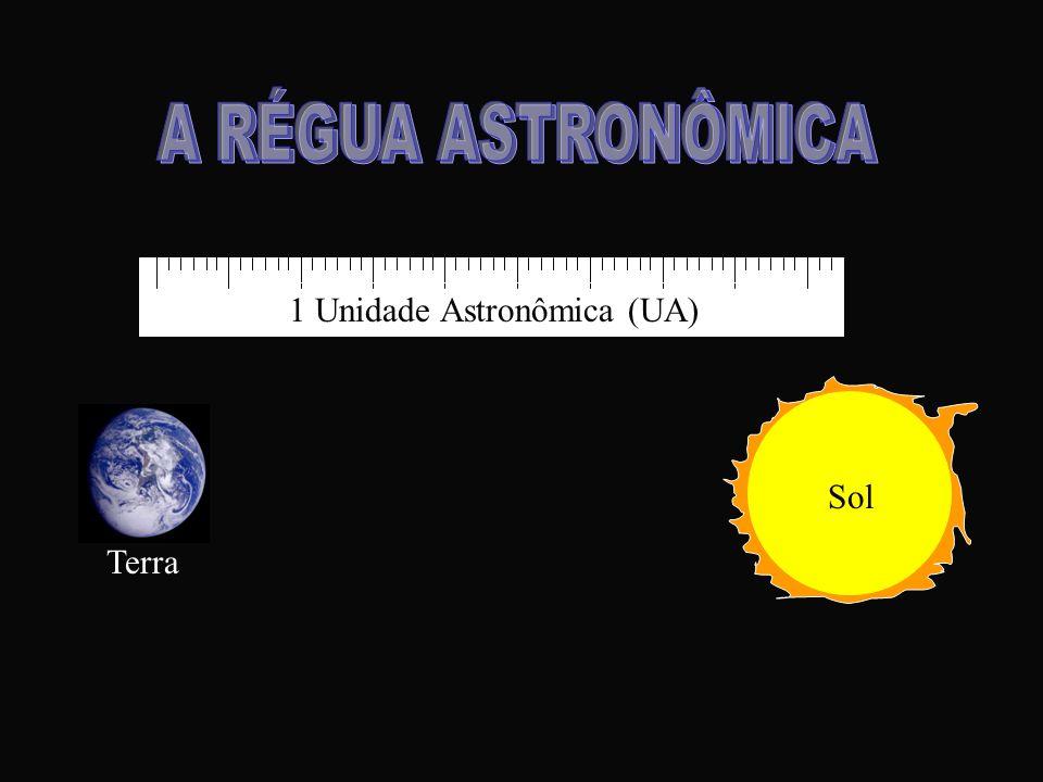 A RÉGUA ASTRONÔMICA 1 Unidade Astronômica (UA) Sol Terra