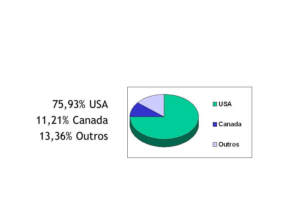 Crescimento de Membros do PMI | Dezembro de 2000
