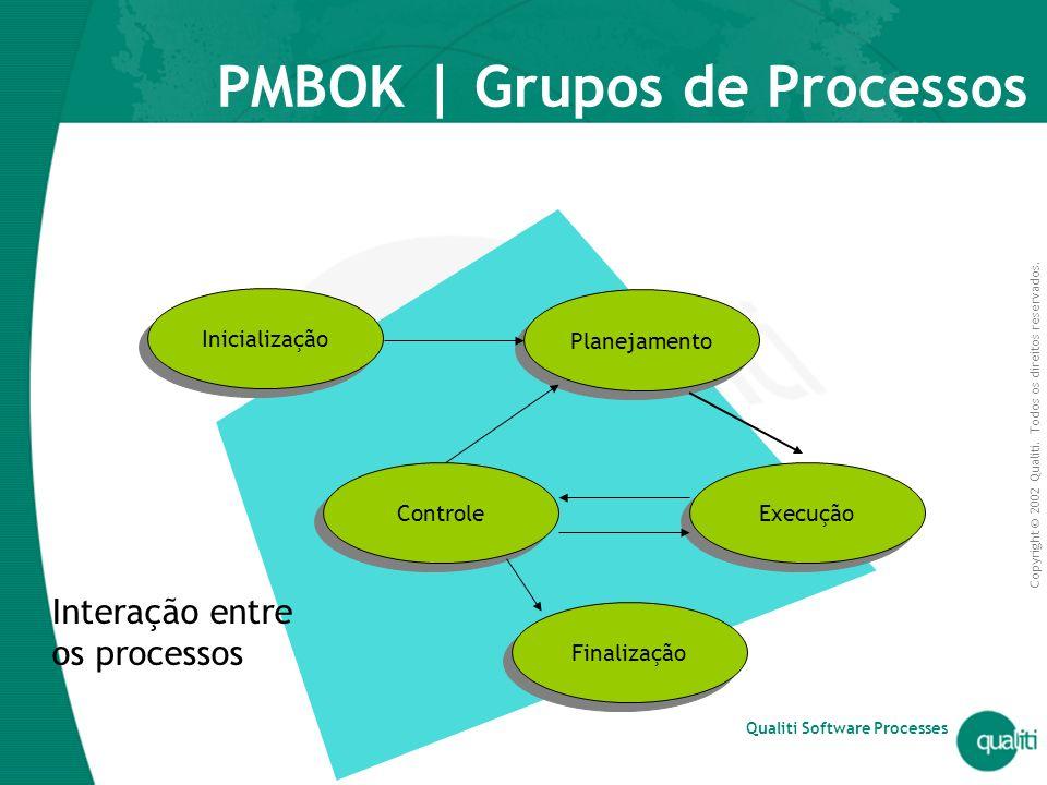 PMBOK | Grupos de Processos