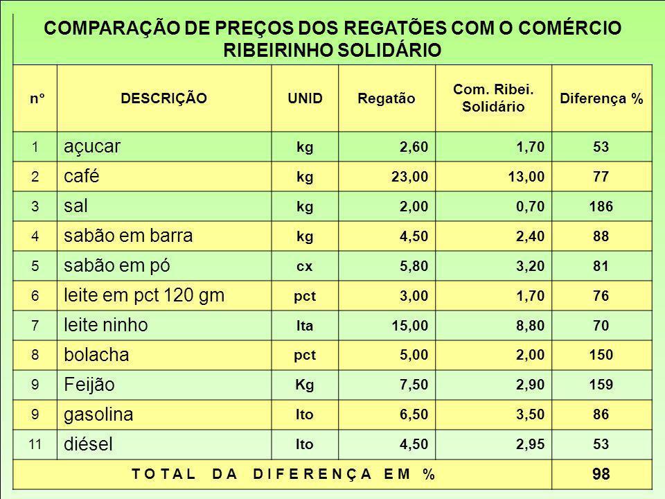 COMPARAÇÃO DE PREÇOS DOS REGATÕES COM O COMÉRCIO RIBEIRINHO SOLIDÁRIO