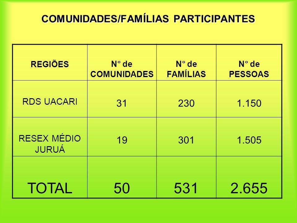 COMUNIDADES/FAMÍLIAS PARTICIPANTES