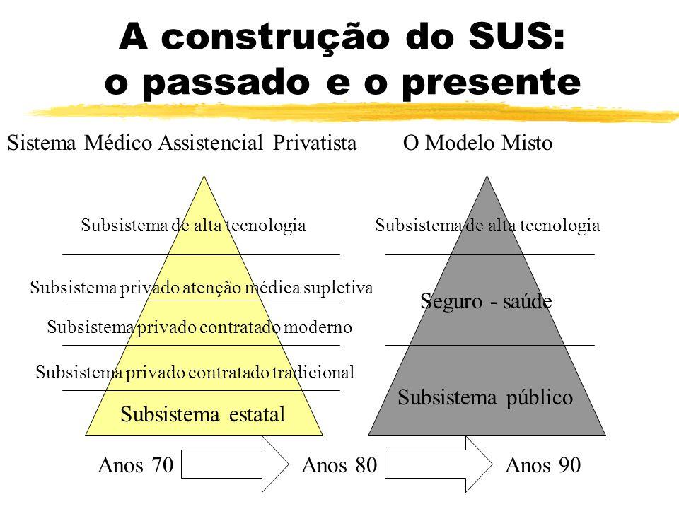 A construção do SUS: o passado e o presente
