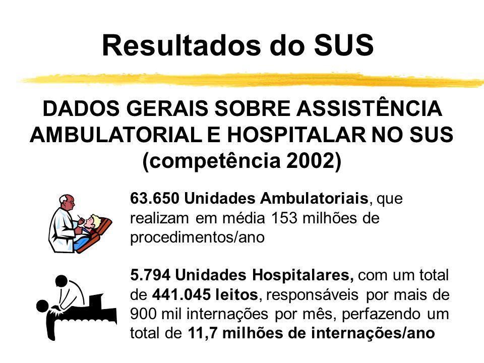 Resultados do SUS DADOS GERAIS SOBRE ASSISTÊNCIA AMBULATORIAL E HOSPITALAR NO SUS (competência 2002)