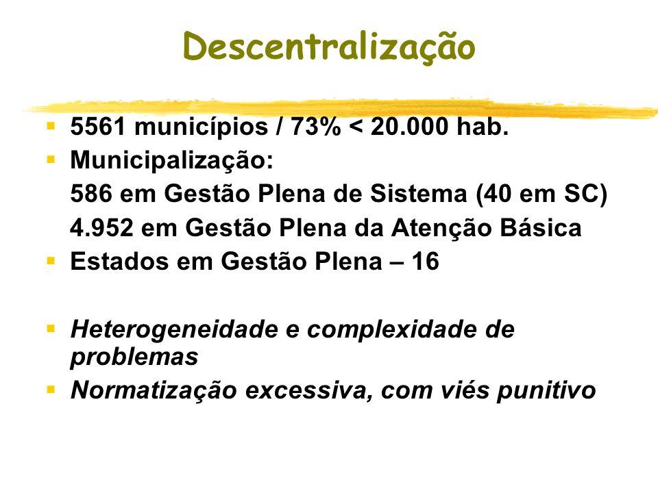 Descentralização 5561 municípios / 73% < 20.000 hab.