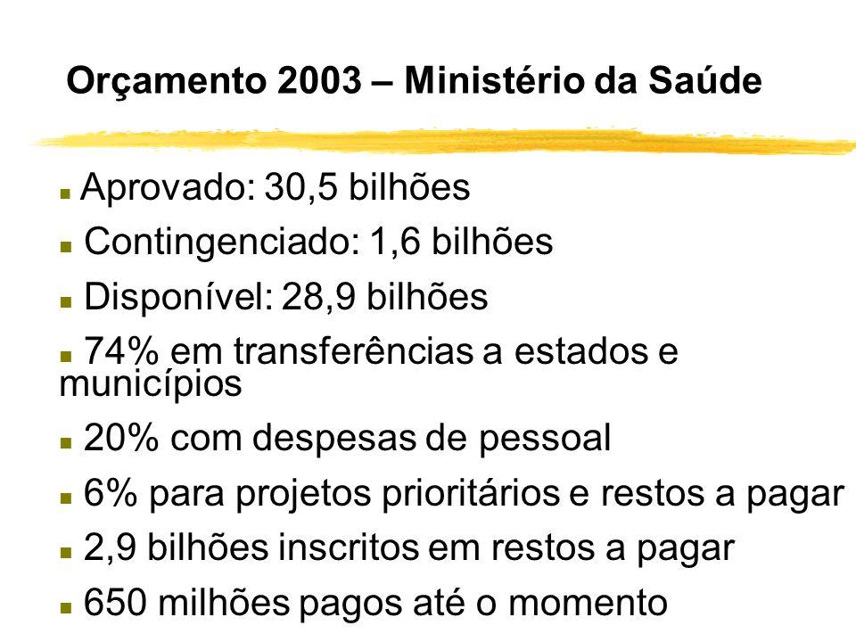 Orçamento 2003 – Ministério da Saúde