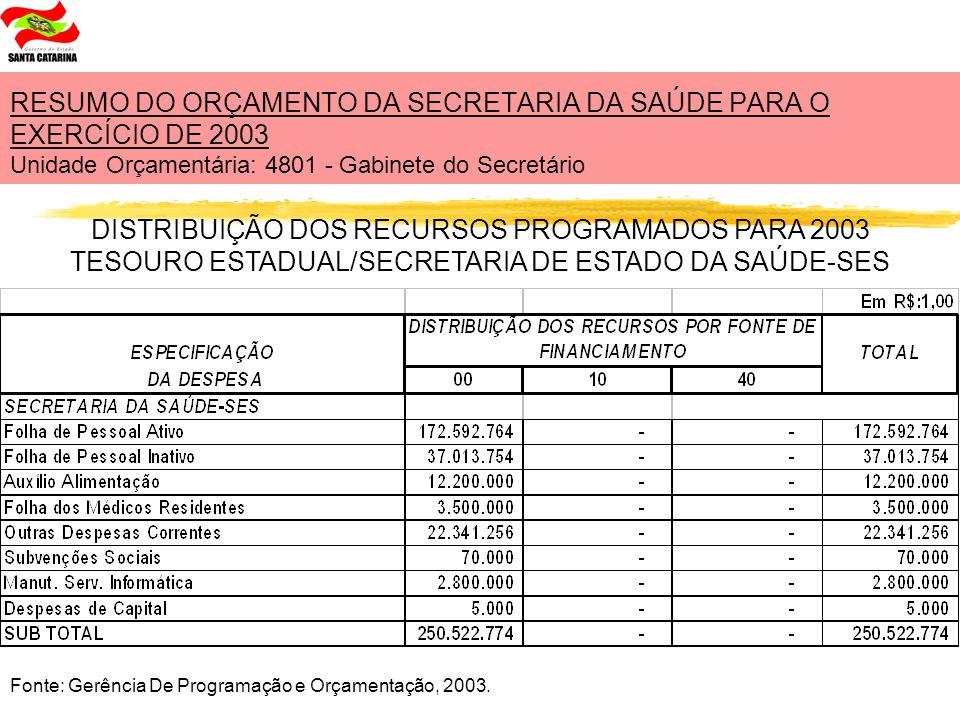 DISTRIBUIÇÃO DOS RECURSOS PROGRAMADOS PARA 2003