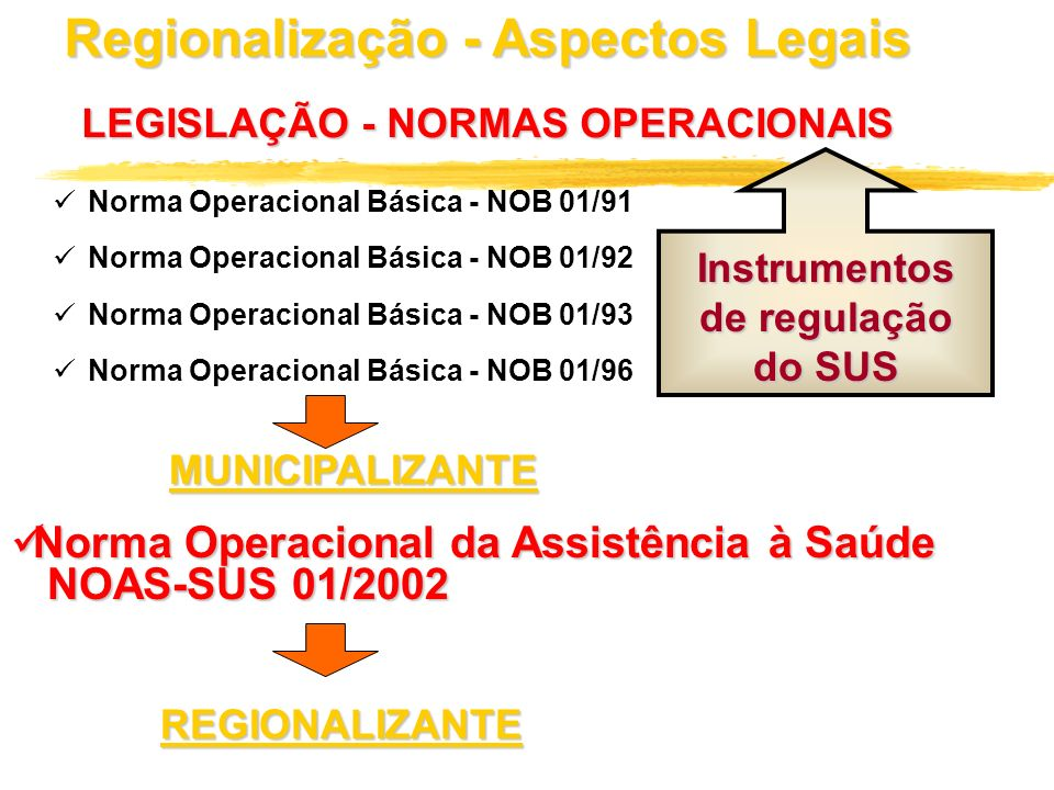 Regionalização - Aspectos Legais Instrumentos de regulação do SUS