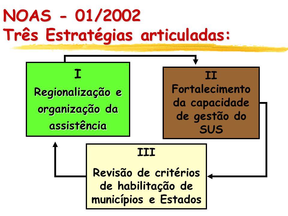 NOAS - 01/2002 Três Estratégias articuladas: