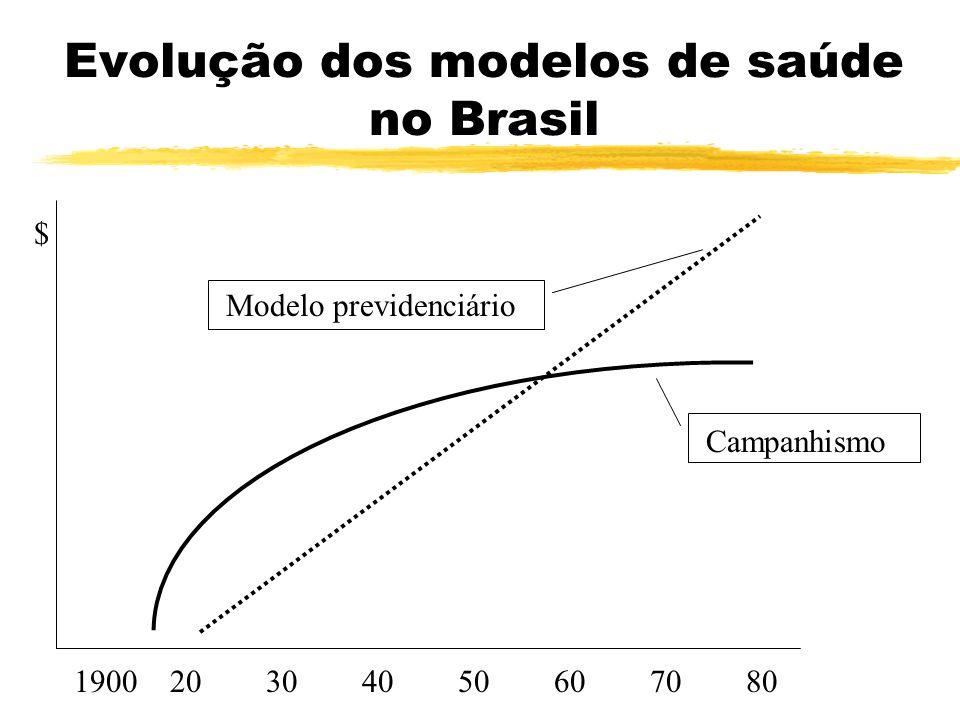 Evolução dos modelos de saúde no Brasil