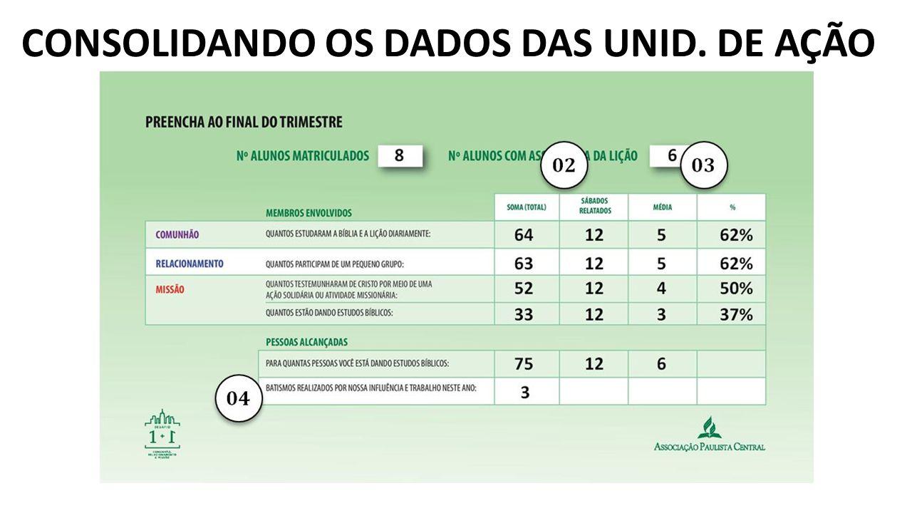 CONSOLIDANDO OS DADOS DAS UNID. DE AÇÃO