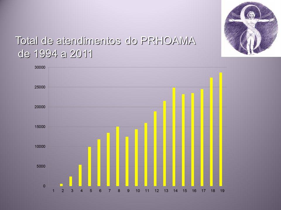 Total de atendimentos do PRHOAMA