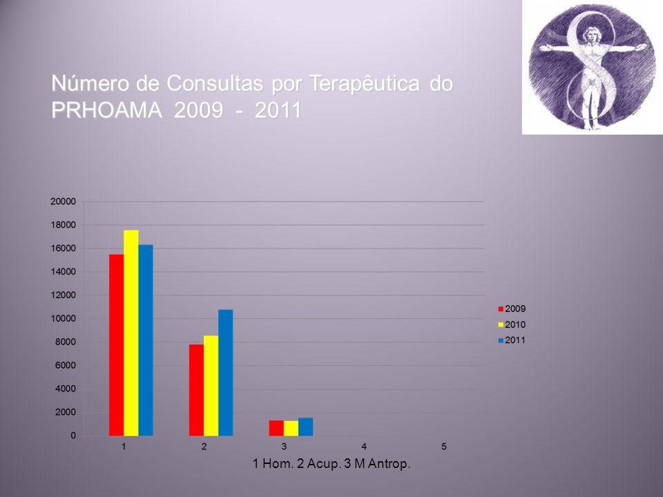 Número de Consultas por Terapêutica do PRHOAMA 2009 - 2011