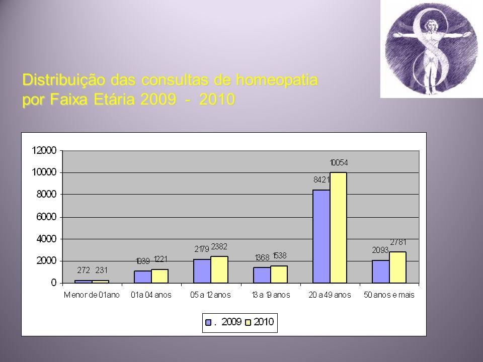 Distribuição das consultas de homeopatia