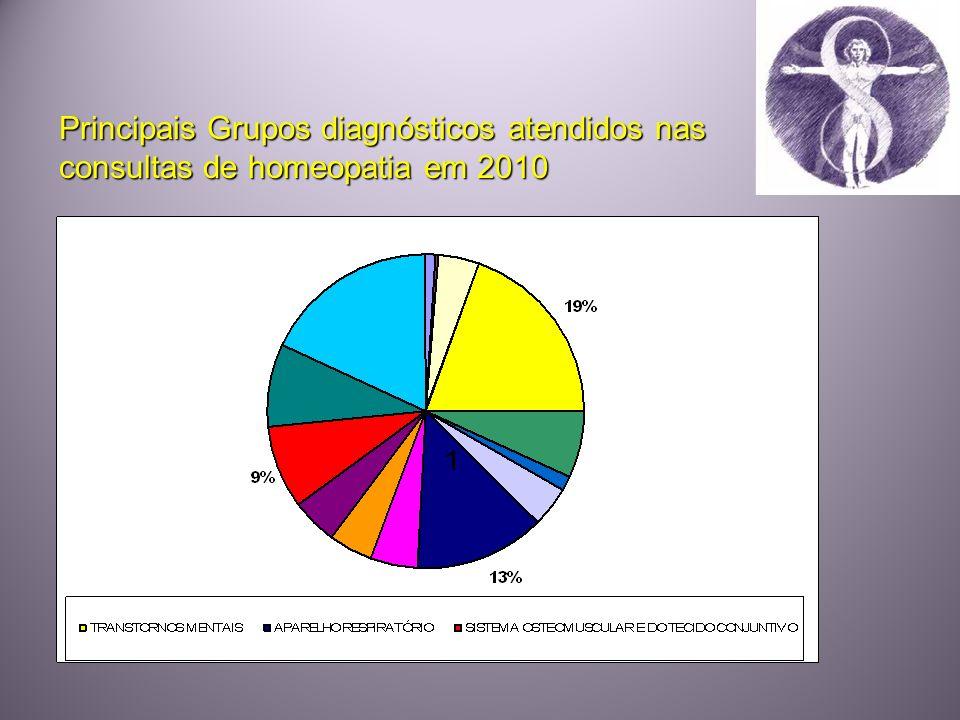 Principais Grupos diagnósticos atendidos nas consultas de homeopatia em 2010