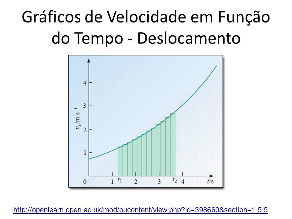 Gráficos de Velocidade em Função do Tempo - Deslocamento